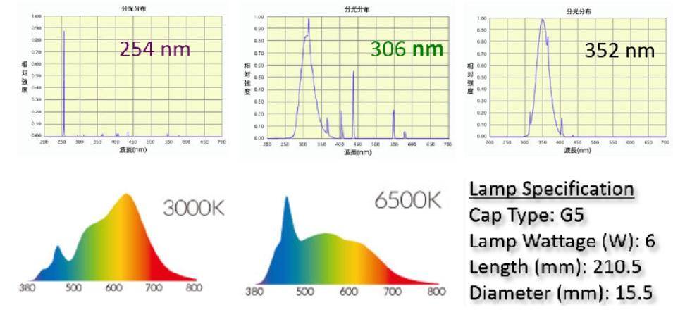 光譜能量分布